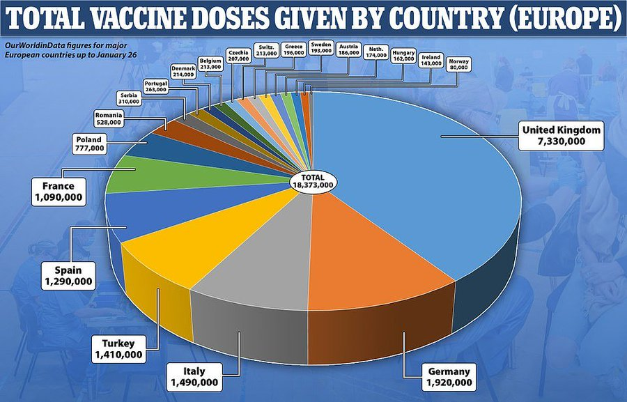 VACCINE in EUROPE to 26-Jan-2021 01